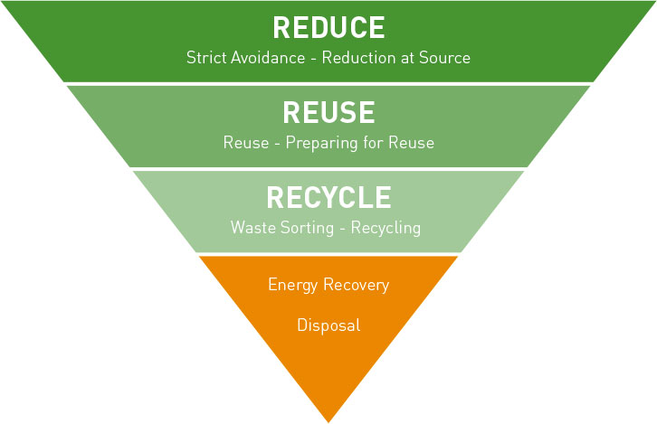 reduce reuse recycle e energy recovery on elastic interface process