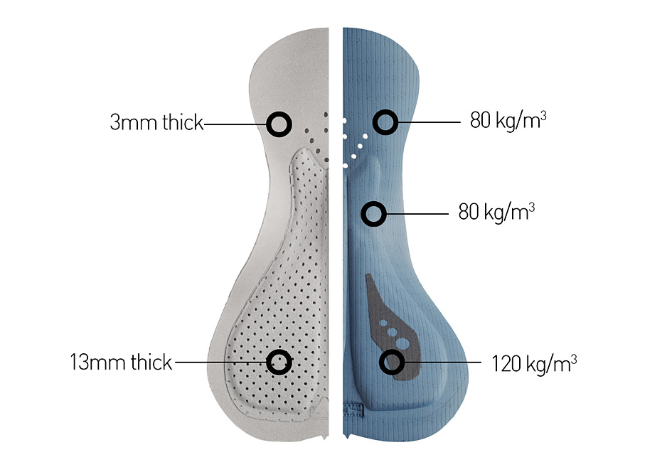 cycling pad density of EI paris HP