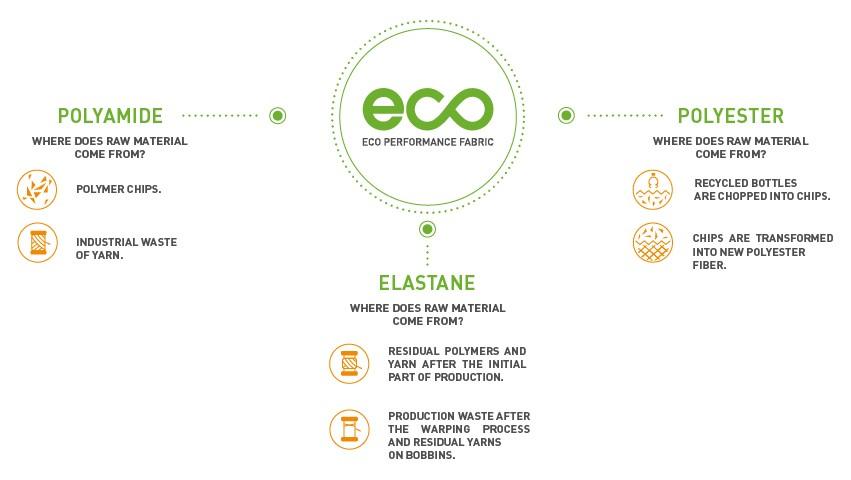 Infografica Eco Perf. Fabric
